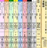 第30S:12月1週 京阪杯