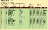 第33S:03月4週 スプリングS 成績