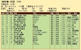 第31S:01月1週 京都金杯 成績