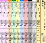 第24S:10月4週 菊花賞