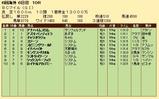 第33S:10月4週 BCM 成績