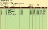 第30S:05月2週 仏1000G 成績