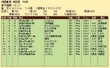 第21S:06月1週 東京優駿 成績