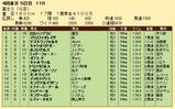 第25S:10月4週 富士S 成績
