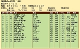 第20S:12月3週 朝日杯FS 成績