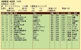 第19S:02月2週 佐賀記念 成績