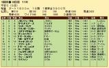 第24S:01月4週 平安S 成績
