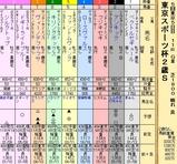 第25S:11月4週 東京スポーツ杯2歳S