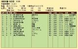 第23S:05月2週 京都新聞杯 成績