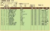 第31S:11月3週 兵庫JGP 成績
