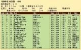 第28S:03月5週 高松宮記念 成績