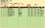 第27S:10月2週 京都大賞典 成績