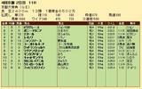 第21S:10月2週 京都大賞典 成績