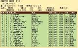 第21S:06月3週 CBC賞 成績