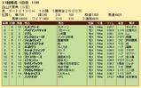 第31S:10月2週 白山大賞典 成績