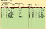 第32S:05月3週 ヴィクトリアマイル 成績