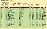 第29S:08月3週 クラスターC 成績