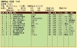 第33S:03月5週 日経賞 成績