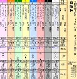 第34S:12月1週 京阪杯