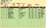 第23S:01月3週 日経新春杯 成績