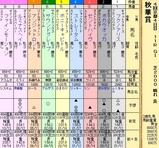 第19S:10月3週 秋華賞