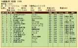 第21S:10月1週 東京盃 成績