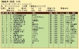 第33S:07月2週 ジャパンダートダービー 成績