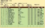 第21S:06月5週 帝王賞 成績
