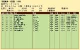 第35S:12月2週 香港ヴァーズ 成績