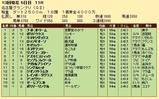 第29S:12月4週 名古屋グランプリ 成績