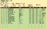 第34S:07月2週 七夕賞 成績