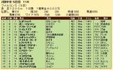 第32S:03月4週 ファルコンS 成績