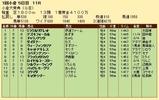 第30S:02月1週 小倉大賞典 成績