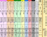 第21S:03月4週 フラワーカップ