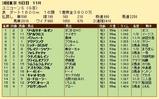 第21S:06月2週 ユニコーンS 成績