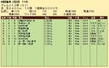 第25S:09月3週 ヴェルメイユ賞 成績
