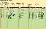 第29S:12月4週 愛知杯 成績