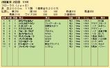 第34S:04月4週 フローラS 成績
