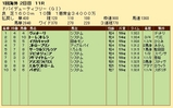 第23S:03月5週 ドバイDF 成績