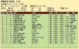 第21S:06月2週 北海道スプリントC 成績