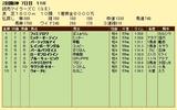 第17S:04月3週 読売マイラーズC 成績