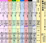 第18S:03月4週 阪神大賞典