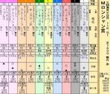 第22S:09月1週 ムーランドロンシャン賞