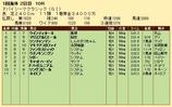 第33S:03月5週 ドバイSC 成績