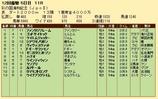 第35S:11月4週 彩の国浦和記念 成績