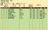 第24S:08月1週 小倉記念 成績