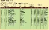 第25S:07月2週 JDD 成績