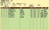 第19S:04月2週 阪神牝馬S 成績