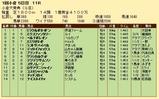 第28S:02月1週 小倉大賞典 成績