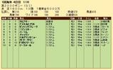 第21S:05月1週 英2000ギニー 成績